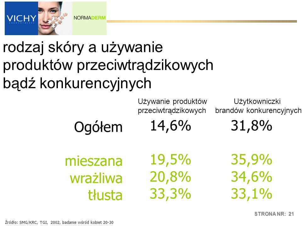STRONA NR: 21 14,6%31,8% 19,5%35,9% 20,8%34,6% 33,3%33,1% Ogółem mieszana wrażliwa tłusta rodzaj skóry a używanie produktów przeciwtrądzikowych bądź k
