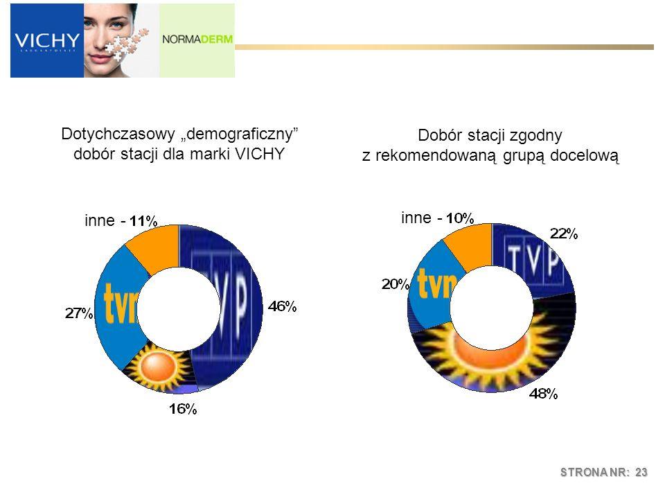 STRONA NR: 23 Dotychczasowy demograficzny dobór stacji dla marki VICHY Dobór stacji zgodny z rekomendowaną grupą docelową inne -