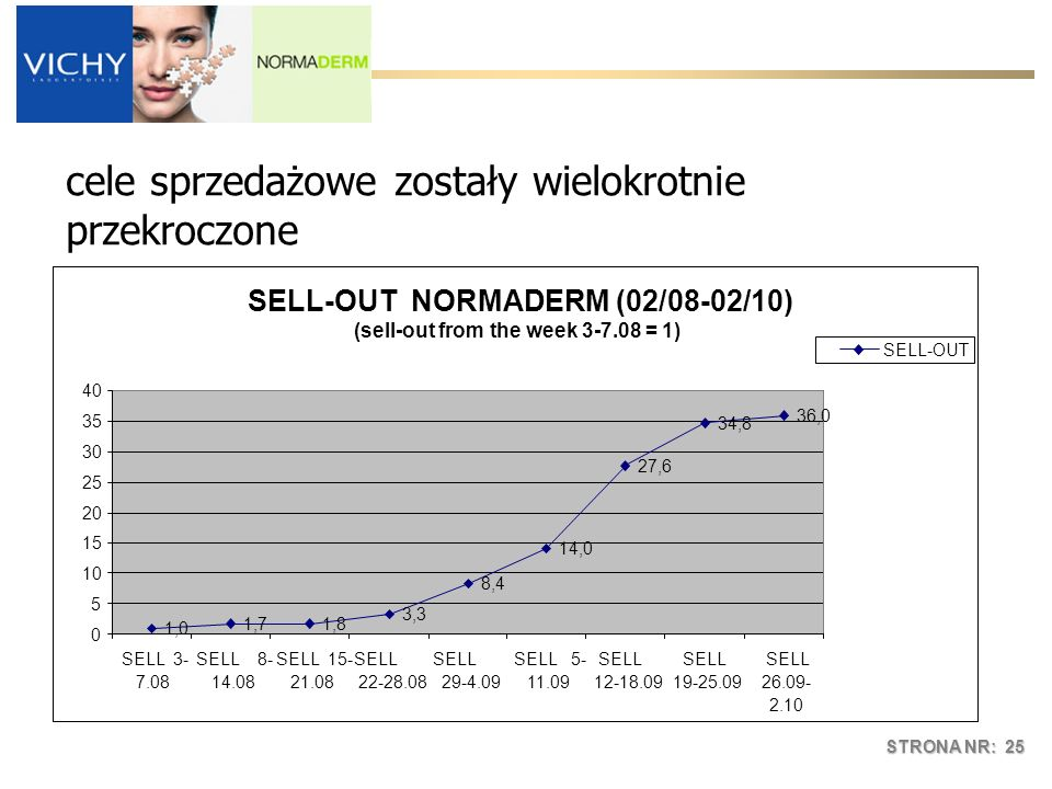 STRONA NR: 25 SELL-OUT NORMADERM (02/08-02/10) (sell-out from the week 3-7.08 = 1) 1,0 1,71,8 3,3 8,4 14,0 27,6 34,8 36,0 0 5 10 15 20 25 30 35 40 SELL 3- 7.08 SELL 8- 14.08 SELL 15- 21.08 SELL 22-28.08 SELL 29-4.09 SELL 5- 11.09 SELL 12-18.09 SELL 19-25.09 SELL 26.09- 2.10 SELL-OUT cele sprzedażowe zostały wielokrotnie przekroczone