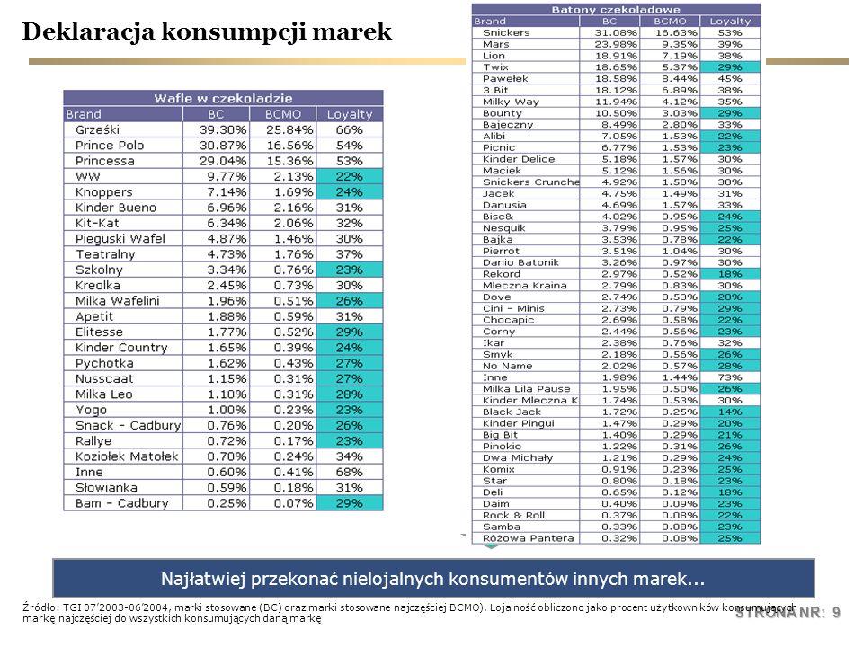 STRONA NR: 20 mieszana 36,6% normalna 31,6% sucha 12,8% wrażliwa 11,3% tłusta 7,8% alergiczna 2,8% inne 0,4% źródło: SMG/KRC, TGI, 2002 rodzaje skóry kobiet w wieku 20-30 lat