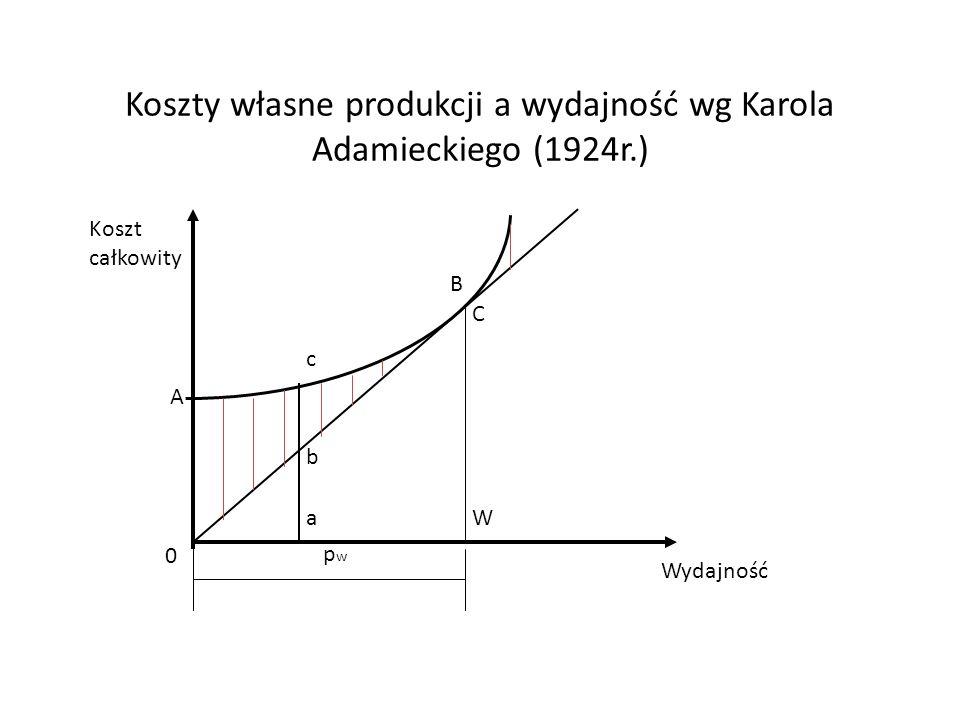 Koszty własne produkcji a wydajność wg Karola Adamieckiego (1924r.) Koszt całkowity Wydajność 0 pwpw a b c W A B C