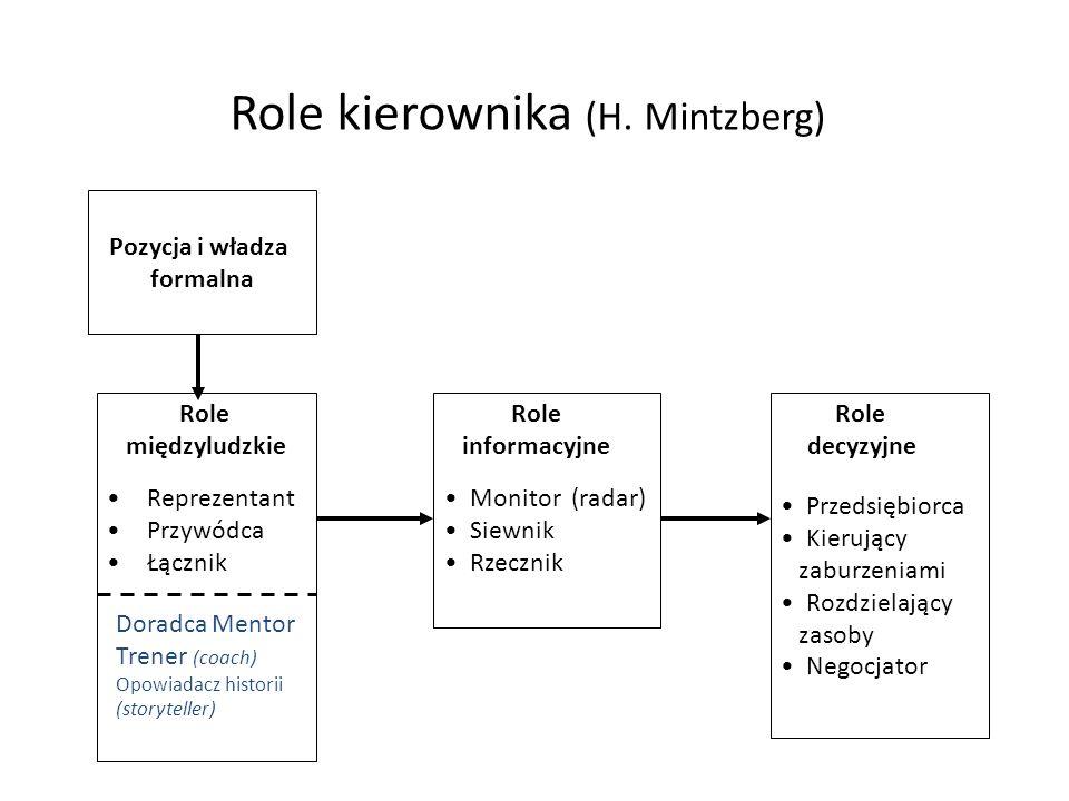 Role kierownika (H. Mintzberg) Pozycja i władza formalna Role międzyludzkie Reprezentant Przywódca Łącznik Doradca Mentor Trener (coach) Opowiadacz hi