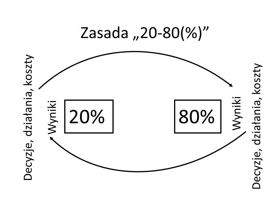 Zasada 20-80(%) 20%80% Decyzje, działania, koszty Wyniki Decyzje, działania, koszty Wyniki