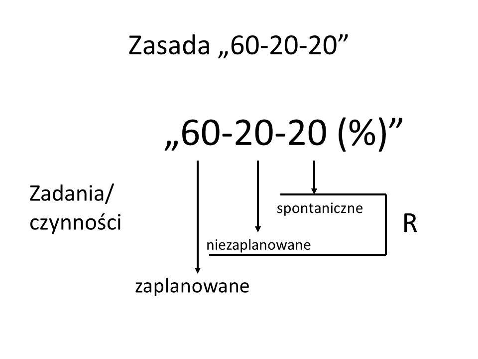 Zasada 60-20-20 60-20-20 (%) Zadania/ czynności zaplanowane niezaplanowane spontaniczne R