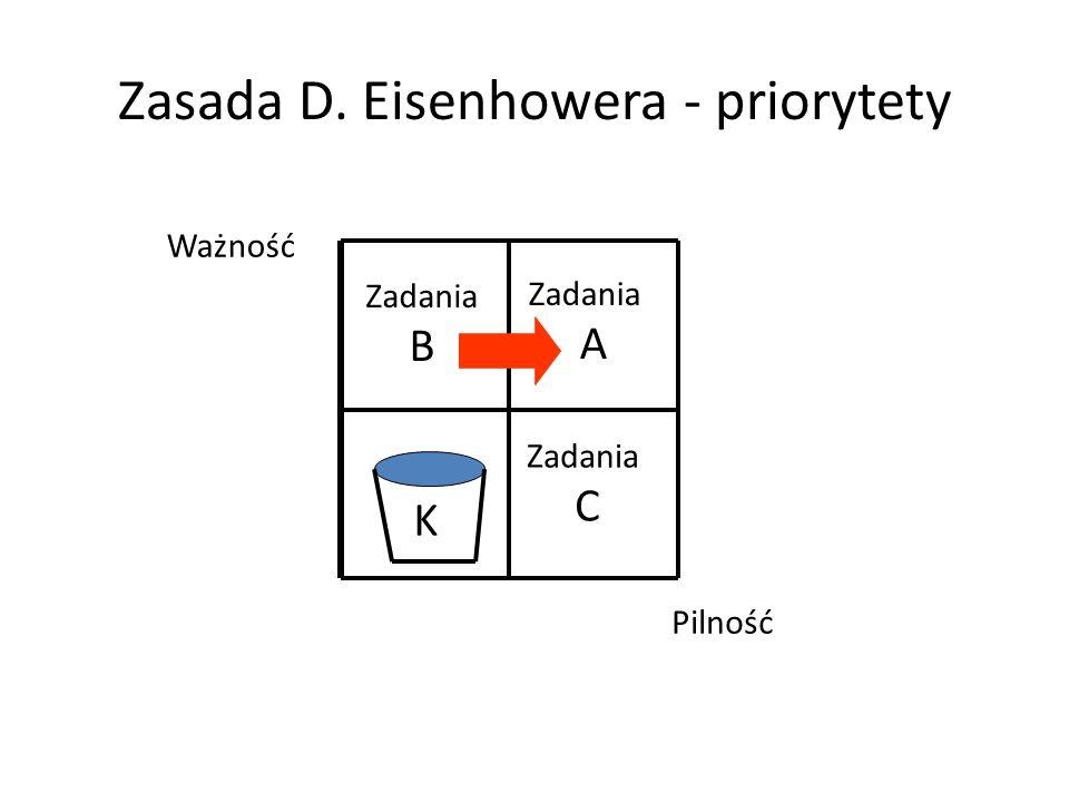 Zasada D. Eisenhowera - priorytety Ważność Pilność Zadania A Zadania B Zadania C K