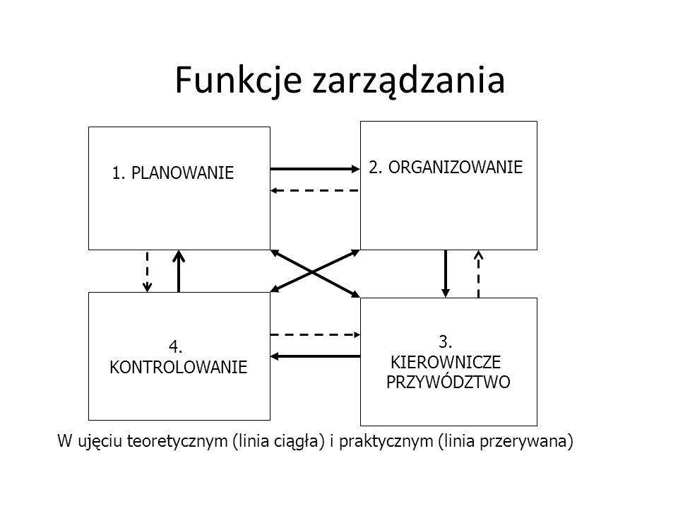 Funkcje zarządzania 3. KIEROWNICZE PRZYWÓDZTWO 4. KONTROLOWANIE 1. PLANOWANIE 2. ORGANIZOWANIE W ujęciu teoretycznym (linia ciągła) i praktycznym (lin