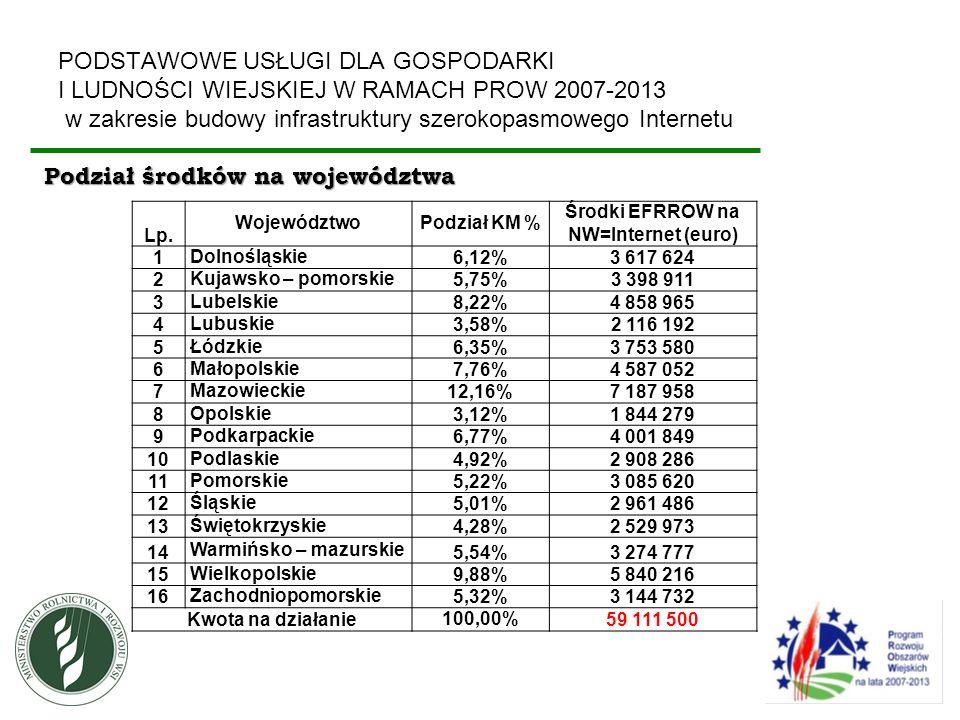 PODSTAWOWE USŁUGI DLA GOSPODARKI I LUDNOŚCI WIEJSKIEJ W RAMACH PROW 2007-2013 w zakresie budowy infrastruktury szerokopasmowego Internetu Podział środ