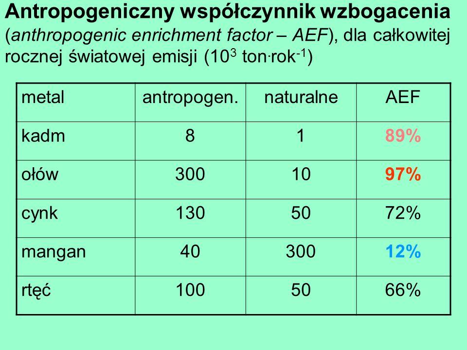 Antropogeniczny współczynnik wzbogacenia (anthropogenic enrichment factor – AEF), dla całkowitej rocznej światowej emisji (10 3 ton. rok -1 ) metalant