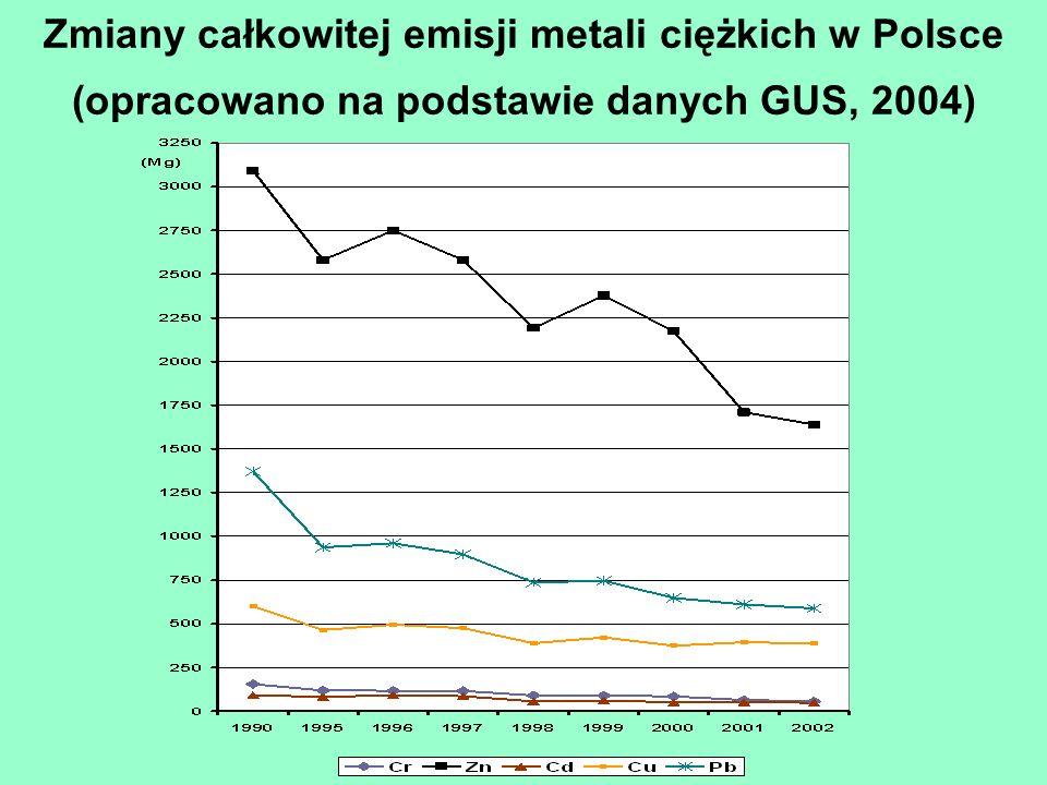 Zmiany całkowitej emisji metali ciężkich w Polsce (opracowano na podstawie danych GUS, 2004)