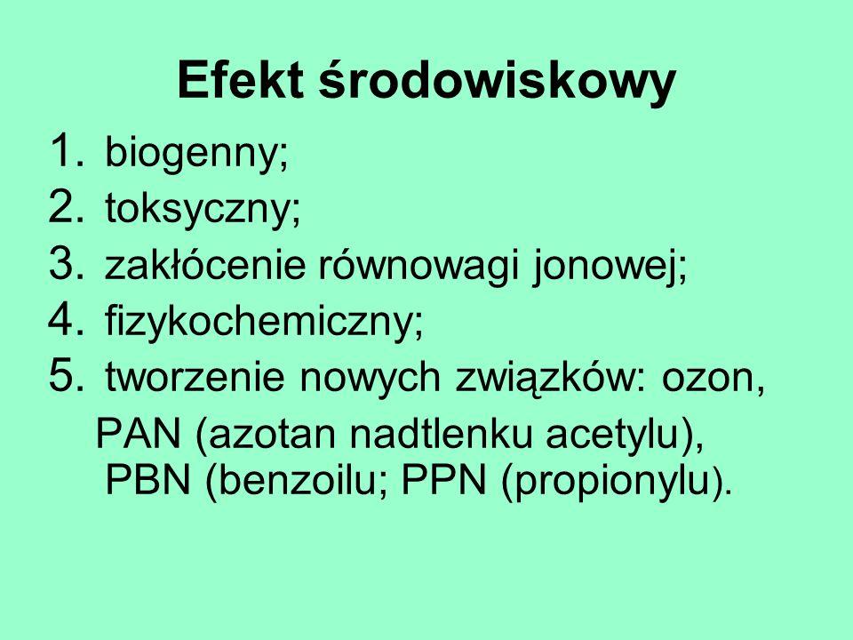 Efekt środowiskowy 1. biogenny; 2. toksyczny; 3. zakłócenie równowagi jonowej; 4. fizykochemiczny; 5. tworzenie nowych związków: ozon, PAN (azotan nad