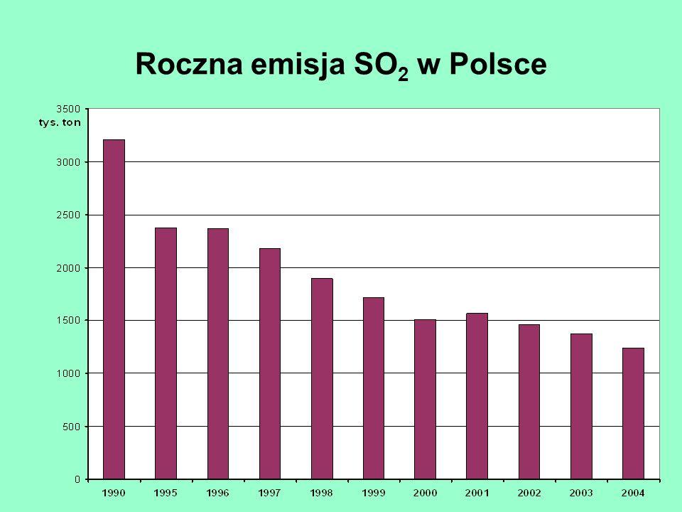 Roczna emisja SO 2 w Polsce