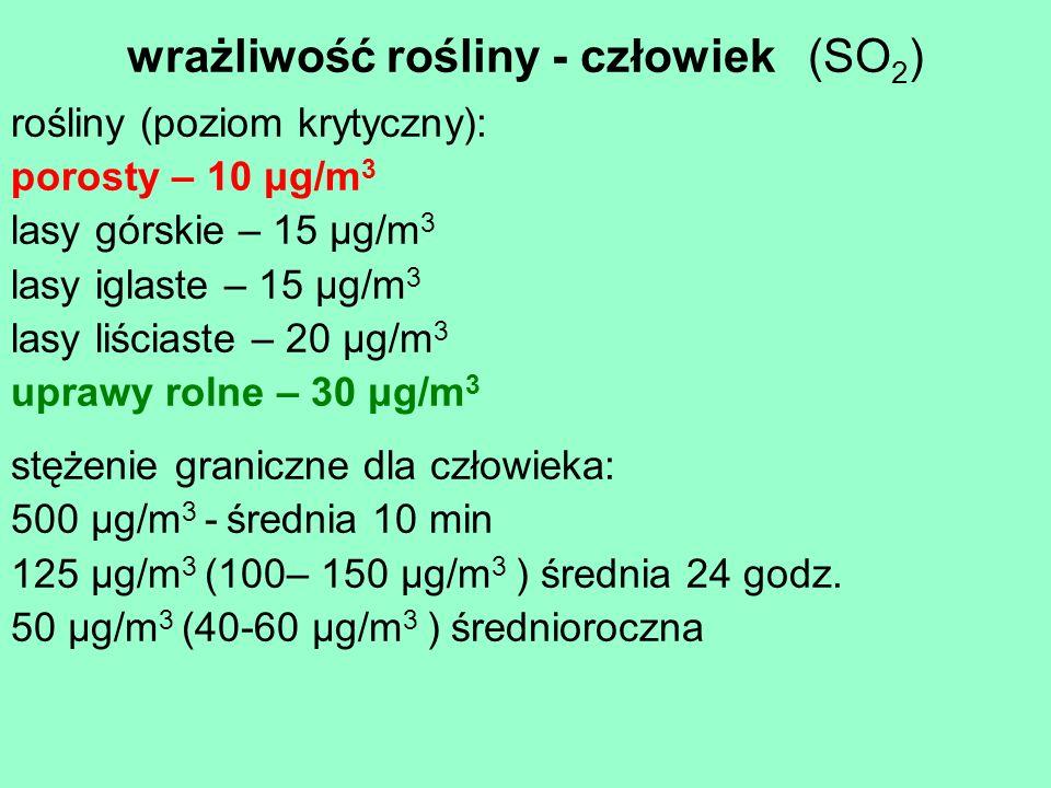 wrażliwość rośliny - człowiek (SO 2 ) rośliny (poziom krytyczny): porosty – 10 μg/m 3 lasy górskie – 15 μg/m 3 lasy iglaste – 15 μg/m 3 lasy liściaste