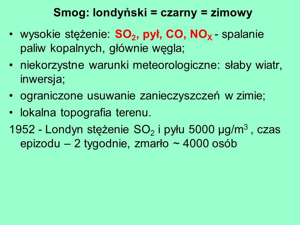 Smog: londyński = czarny = zimowy wysokie stężenie: SO 2, pył, CO, NO X - spalanie paliw kopalnych, głównie węgla; niekorzystne warunki meteorologiczn