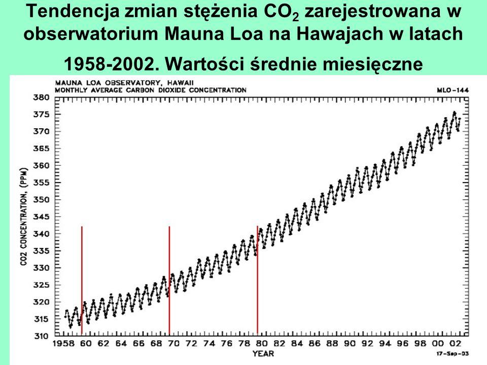 Tendencja zmian stężenia CO 2 zarejestrowana w obserwatorium Mauna Loa na Hawajach w latach 1958-2002. Wartości średnie miesięczne