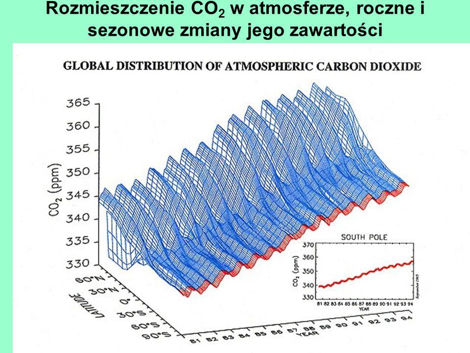 Rozmieszczenie CO 2 w atmosferze, roczne i sezonowe zmiany jego zawartości