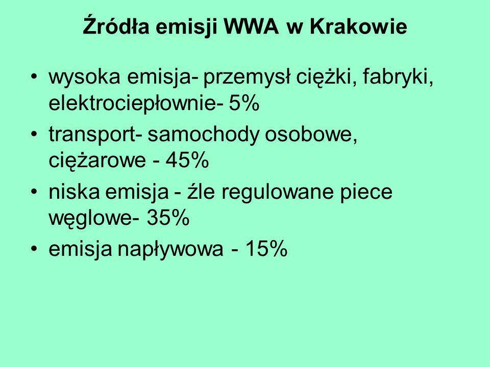 Źródła emisji WWA w Krakowie wysoka emisja- przemysł ciężki, fabryki, elektrociepłownie- 5% transport- samochody osobowe, ciężarowe - 45% niska emisja