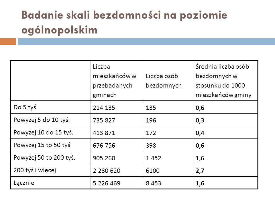 Badanie skali bezdomności na poziomie ogólnopolskim Liczba mieszkańców w przebadanych gminach Liczba osób bezdomnych Średnia liczba osób bezdomnych w