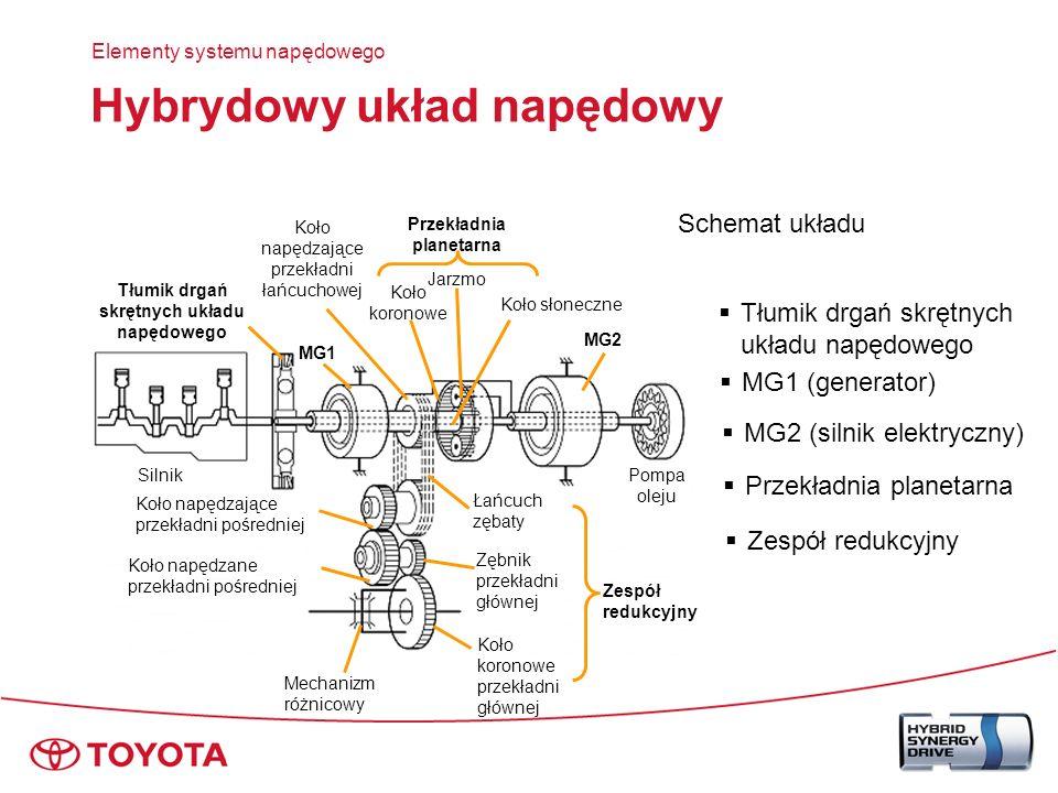 Zwarta budowa Elementy systemu napędowego Hybrydowy zespół napędowy Mechanizm rozdzielający moc z wielu źródeł energii (przekładnia planetarna)