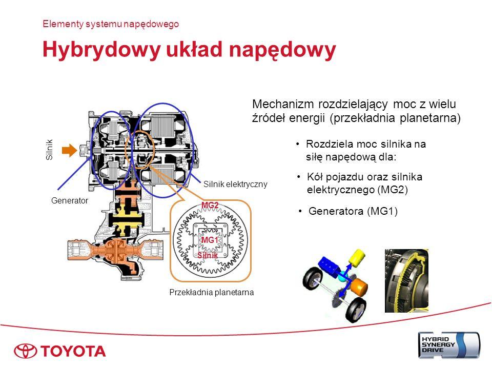 Hybrydowy układ napędowy Elementy systemu napędowego MG1 MG2 Koło słoneczne Jarzmo Łańcuch napędowy Silnik Hybrydowy układ napędowy Koło koronowe MG1 MG2 Silnik Przekładnia planetarna Silnik spalinowy Jarzmo: MG2 (silnik elektryczny) Koło koronowe: MG1 (generator)Koło słoneczne: Mechanizm rozdzielający moc z wielu źródeł energii (przekładnia planetarna) Tłumik drgań skrętnych układu napędowego