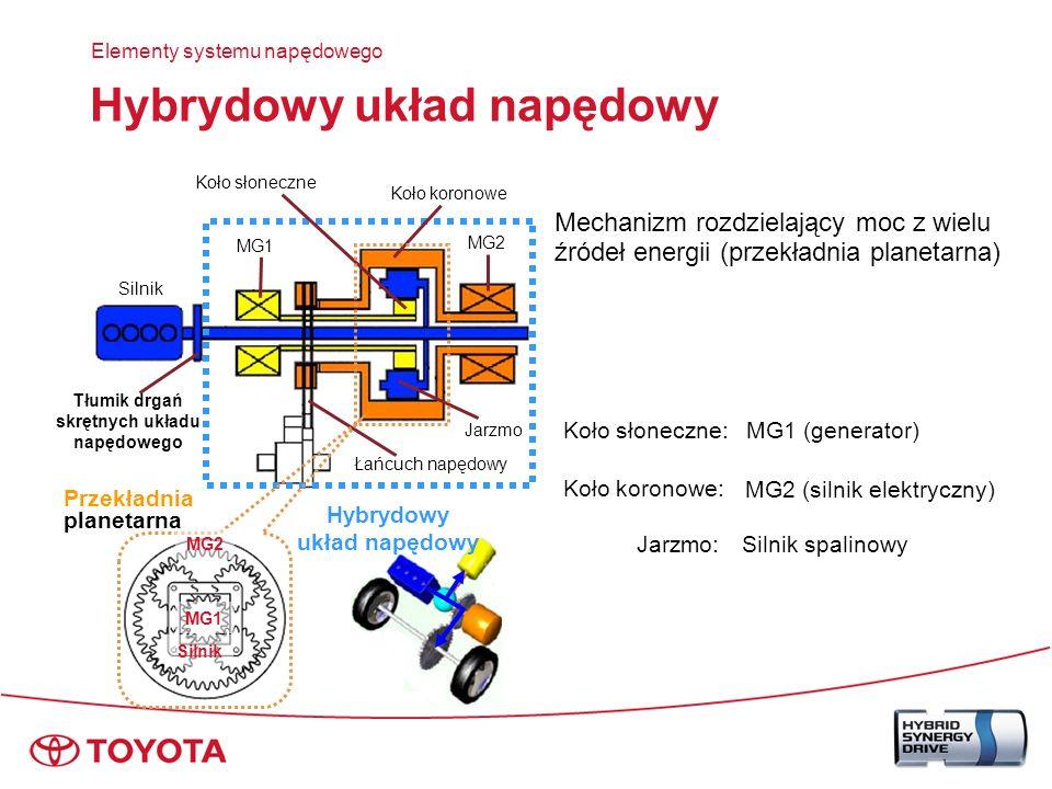 Silnik spalinowy Elementy systemu napędowego Silnik spalinowy w obiegu Atkinsona 1NZ-FXE Spełnia normę EURO IV Specjalnie przystosowany do układów hybrydowych Wysoka sprawność cieplna Silnik o zapłonie iskrowym 1,5 l 16 zaworów DOHC VVT-i,