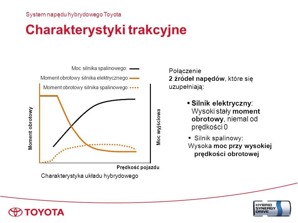 Konfiguracje napędu – układ szeregowy System napędu hybrydowego Toyota