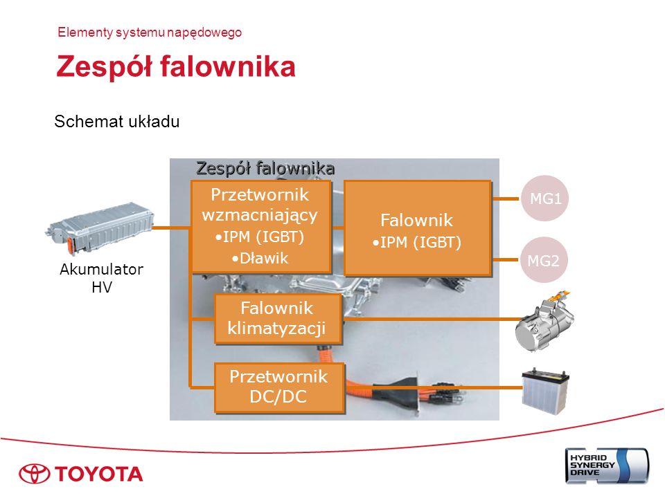 Zespół falownika –IPM (Intelligent Power Module) przekształca DC AC Zespół falownika Falownik Akumulator HV DC AC DC Przetwornik prądu stałego MG1 MG2 IPM (IGBT) Elementy systemu napędowego Falownik