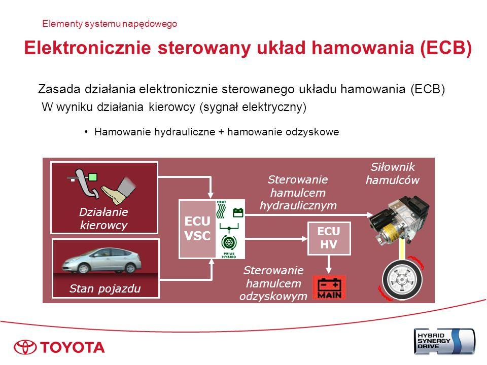 ECB rozdziela silę hamowania pomiędzy hydrauliczny układ hamulcowy i hamowanie odzyskowe Żądanie kierowcy (ciśnienie pompy hamulcowej) Czas Siła hamowania Zmiany w rozdziale siły hamowania) Elementy systemu napędowego Prędkość pojazdu* Siła hamowania odzyskowego (MG2) Hydrauliczna siła hamowania (Siłownik hamulca) Rozdział siły hamowania – hamowanie rekuperacyjne Podział zależy od prędkości pojazdu i czasu Elektronicznie sterowany układ hamowania (ECB)