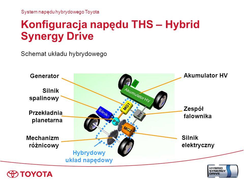 Zarządzanie energią : Siła napędowa : Siła napędowa silnika Jazda ze stała prędkością Opóźnienie Przyspieszenie Silnik wyłącza się Wyładowanie Ładowanie System napędu hybrydowego Toyota Energia + - Silnik zatrzymany Ruszanie Hamowanie odzyskowe Wyładowanie Ładowanie Akumulator HV Czas Pojazd zatrzymany Silnik uruchomiony Akumulator HV Hamowanie