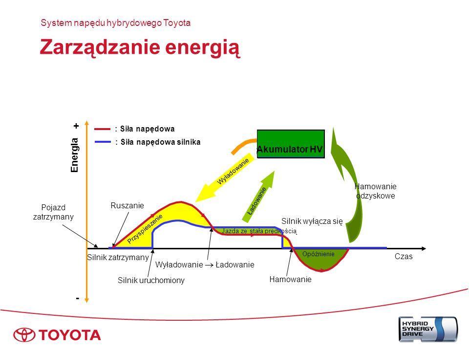 Napęd bezstopniowy System napędu hybrydowego Toyota Przyspieszenie (G) Czas (sek) Silnik spalinowy 2,4 l TOYOTA Prius Płynne przyspieszenie, bez skoków przy zmianie biegów Odpowiedź Utrzymane duże przyspieszenie Skok przy zmianie biegów