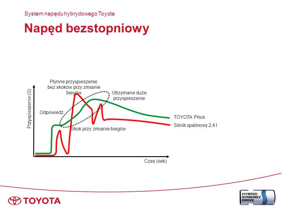 Ekran monitorowania przepływu energii Przepływ energii System napędu hybrydowego Toyota Energia napędu TEMP.ZEWN.
