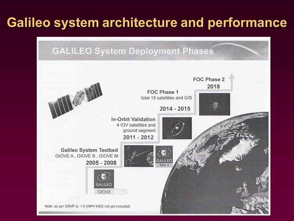 Cele IOC (Initial Operational Capability) zaprojektowanie sygnału Galileo dobrej jakości tak aby zawierał depesze nawigacyjną na odpowiednim poziomie