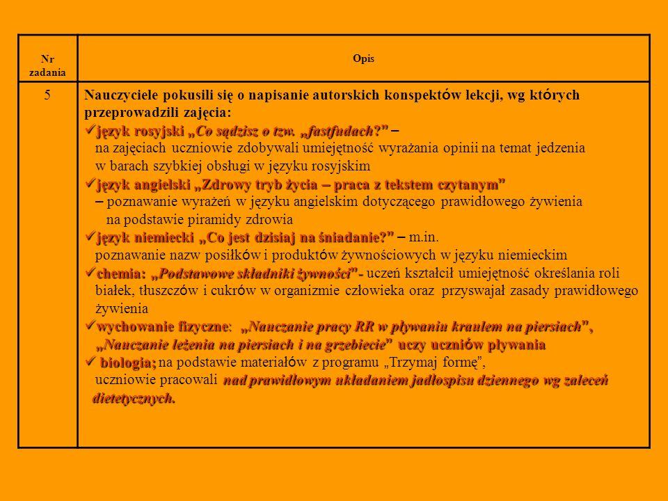 14 Promocja projektu - gazetki w gablocie tematycznej, ulotki - prezentacja form poetyckich na temat produktów żywnościowych - pokaz przygotowanych potraw - informacja o działaniach w Radiu 5 - artykuły w prasie lokalnej: Z bliska, Kurier Gołdapski - na stronach internetowych: Gołdapski Portal internetowy www.goldap.infowww.goldap.info nie-oficjalna strona gimnazjum i liceum: piotrek.orgfree.com/news.php piotrek.orgfree.com/news.php?rowstart=10 oficjalna strona gimnazjum: gim_goldap.byethost10.com/news.php