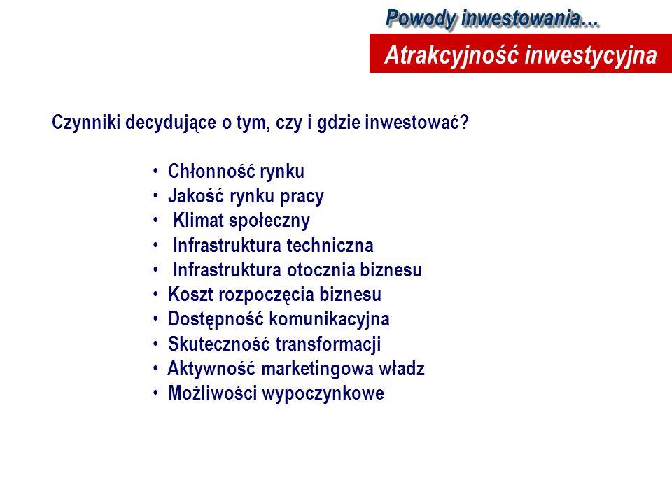 Czynniki decydujące o tym, czy i gdzie inwestować? Chłonność rynku Jakość rynku pracy Klimat społeczny Infrastruktura techniczna Infrastruktura otoczn