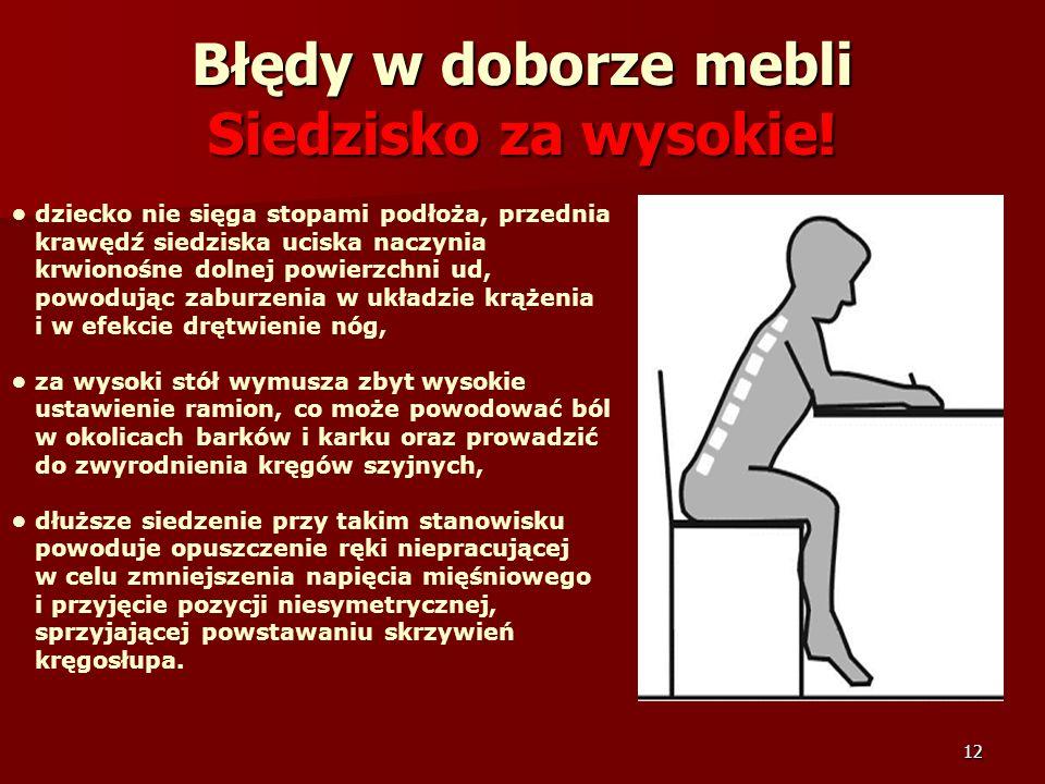 12 Błędy w doborze mebli Siedzisko za wysokie! dziecko nie sięga stopami podłoża, przednia krawędź siedziska uciska naczynia krwionośne dolnej powierz