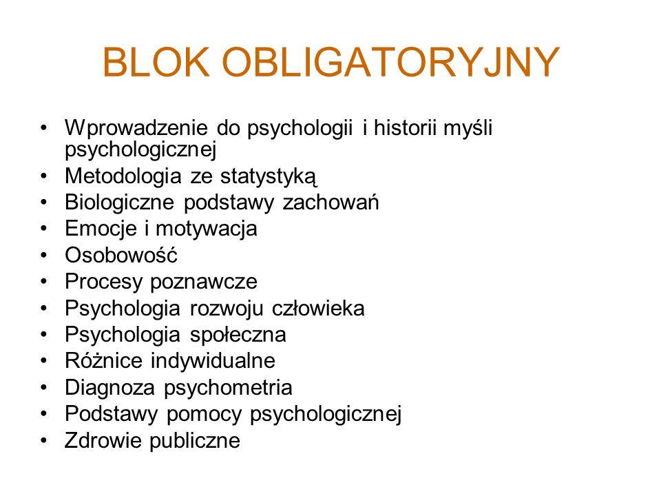 BLOK OBLIGATORYJNY Wprowadzenie do psychologii i historii myśli psychologicznej Metodologia ze statystyką Biologiczne podstawy zachowań Emocje i motywacja Osobowość Procesy poznawcze Psychologia rozwoju człowieka Psychologia społeczna Różnice indywidualne Diagnoza psychometria Podstawy pomocy psychologicznej Zdrowie publiczne