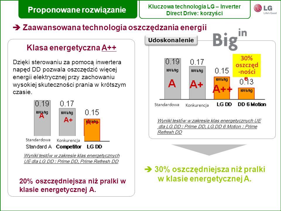 Wyniki testów w zakresie klas energetycznych UE dla LG DD : Prime DD, Prime Refresh DD A A+ A++ Klasa energetyczna A++ Dzięki sterowaniu za pomocą inw