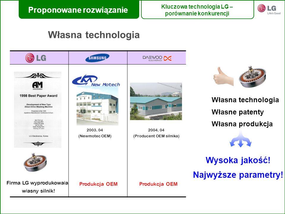 Własna technologia Wysoka jakość! Najwyższe parametry! Własna technologia Własne patenty Własna produkcja 2003. 04 (Newmotec OEM) Firma LG wyprodukowa