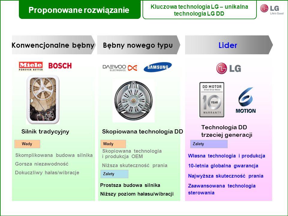 Konwencjonalne bębnyBębny nowego typu Skopiowana technologia DDSilnik tradycyjny Lider Technologia DD trzeciej generacji Skomplikowana budowa silnika