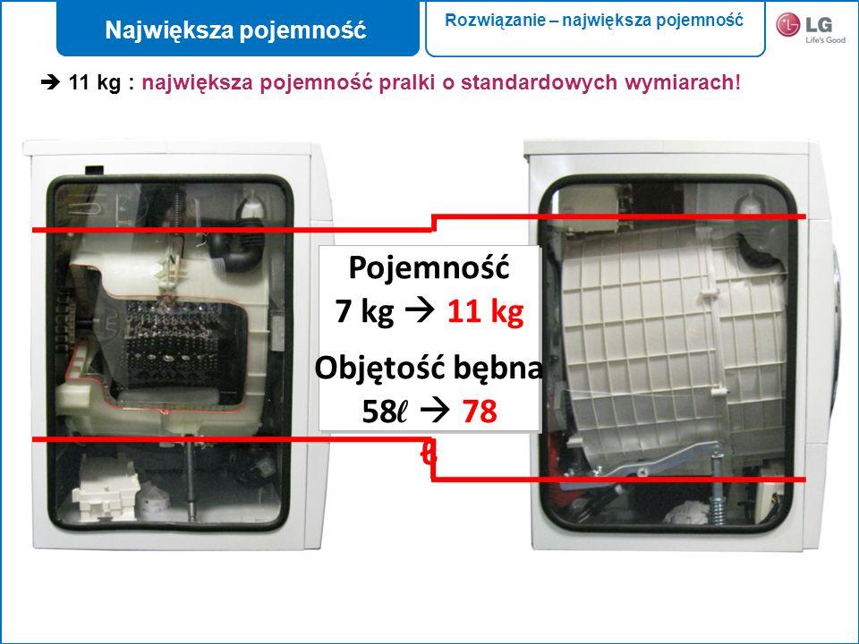 Pojemność 7 kg 11 kg Objętość bębna 58 78 11 kg : największa pojemność pralki o standardowych wymiarach! Największa pojemność Rozwiązanie – największa