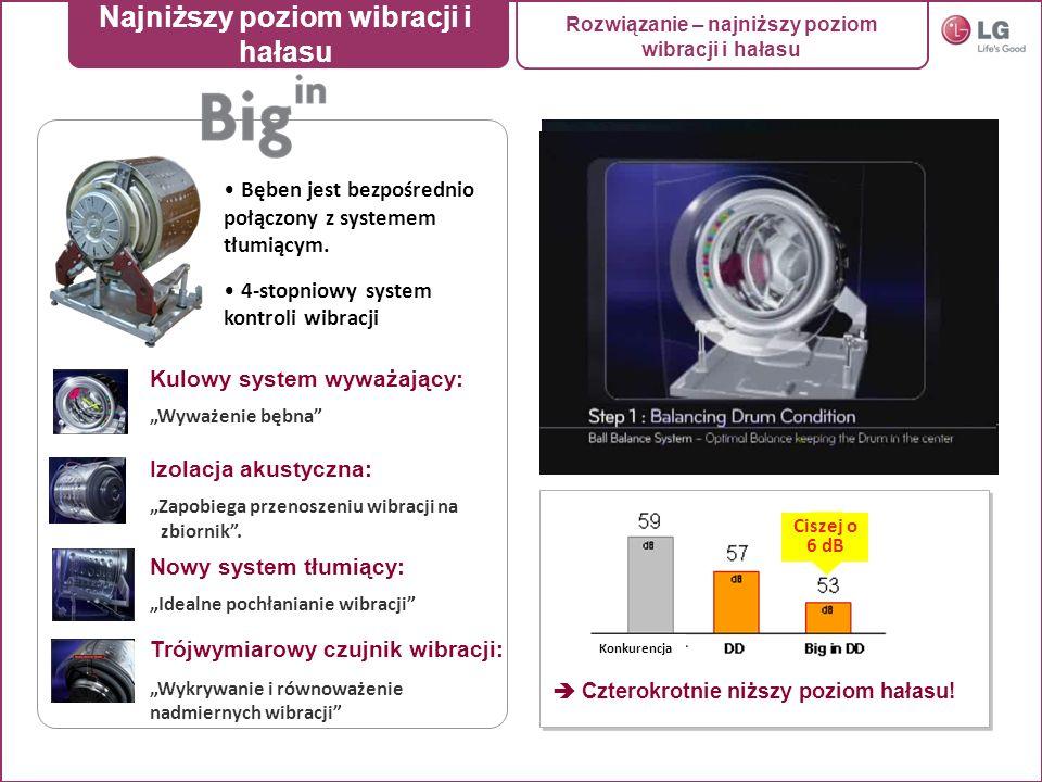 Bęben jest bezpośrednio połączony z systemem tłumiącym. 4-stopniowy system kontroli wibracji Kulowy system wyważający: Wyważenie bębna Izolacja akusty