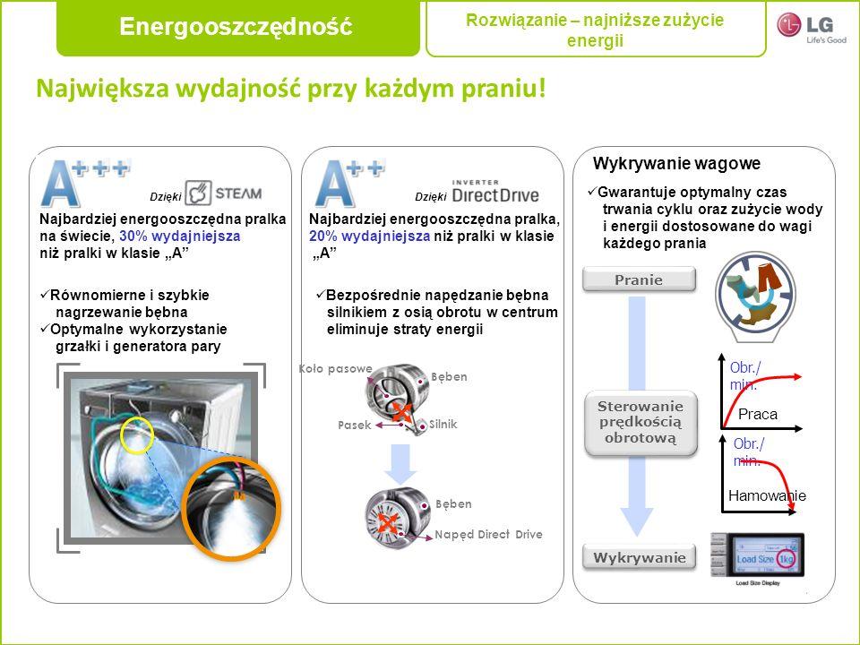 Najbardziej energooszczędna pralka na świecie, 30% wydajniejsza niż pralki w klasie A Równomierne i szybkie nagrzewanie bębna Optymalne wykorzystanie
