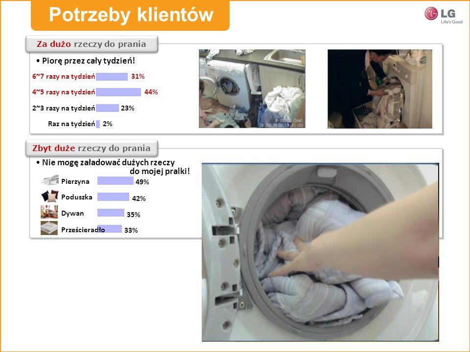Za dużo rzeczy do prania Raz na tydzień 2~3 razy na tydzień 31% 44% 23% 2% 4~5 razy na tydzień 6~7 razy na tydzień Zbyt duże rzeczy do prania Za wąska na pranie Pierzyna Poduszka Dywan Prześcieradło 49% 42% 35% 33% Kuchnia Łazienka 82% 48% 43% 44% Piorę przez cały tydzień.