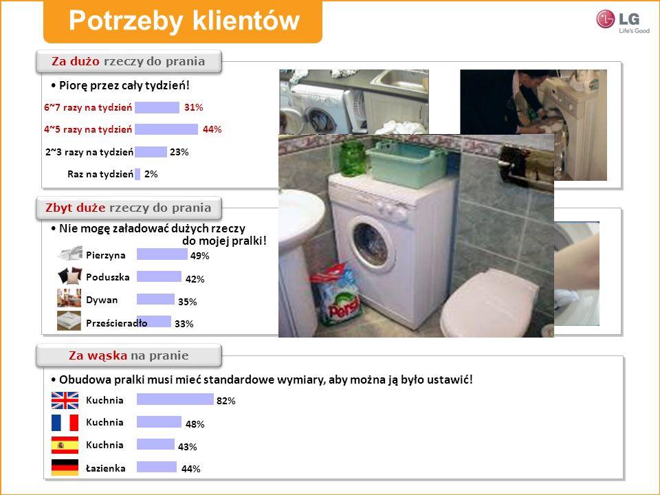 Za dużo rzeczy do prania Raz na tydzień 2~3 razy na tydzień 31% 44% 23% 2% 4~5 razy na tydzień 6~7 razy na tydzień Zbyt duże rzeczy do prania Za wąska