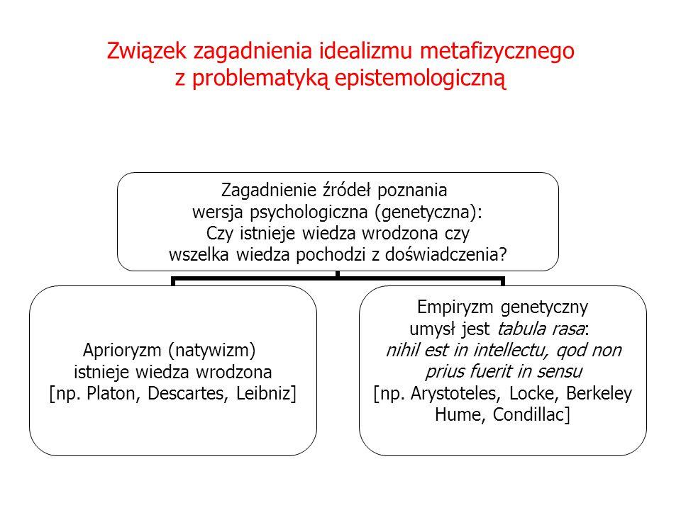 Związek zagadnienia idealizmu metafizycznego z problematyką epistemologiczną zagadnienie źródeł poznania wersja metodologiczna (epistemologiczna) aprioryzm metodologiczny skrajny umiarkowany: istnieją twierdzenia syntetyczne a priori empiryzm metodologiczny skrajny umiarkowany: tylko twierdzenia analityczne są a priori