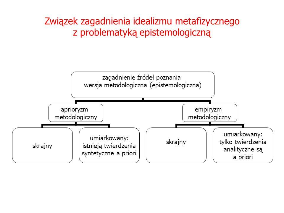 Związek zagadnienia idealizmu metafizycznego z problematyką epistemologiczną zagadnienie źródeł poznania wersja metodologiczna (epistemologiczna) apri