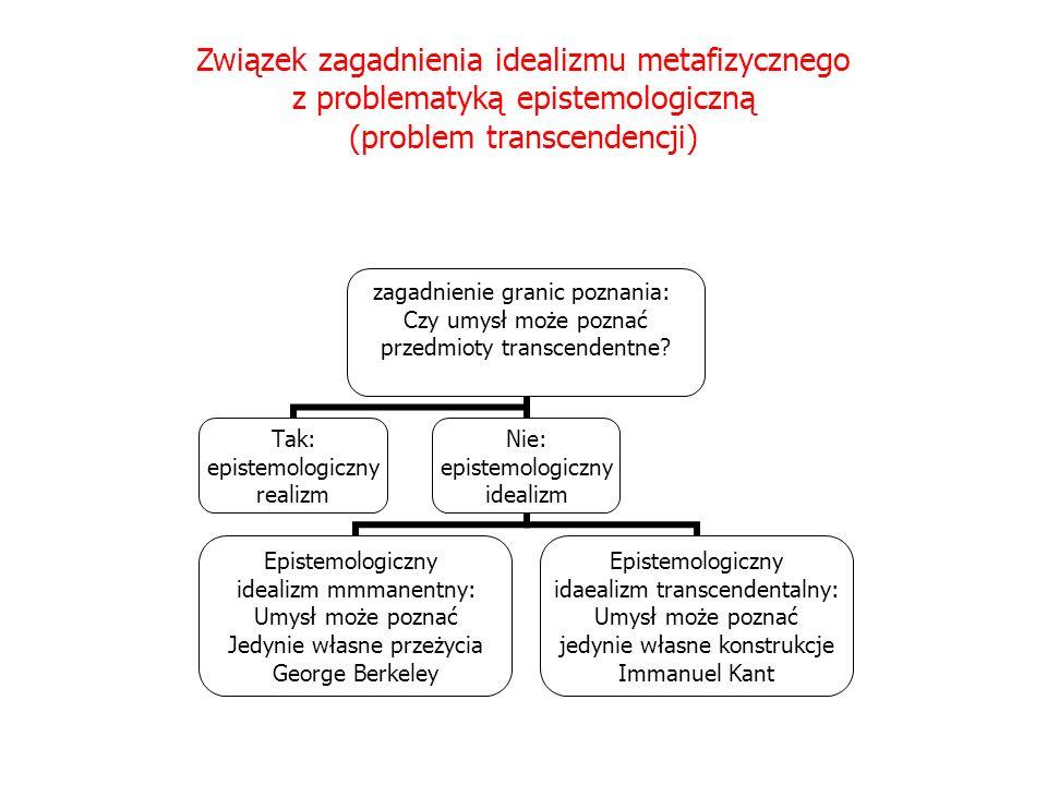 Związek zagadnienia idealizmu metafizycznego z problematyką epistemologiczną (problem transcendencji) zagadnienie granic poznania: Czy umysł może pozn