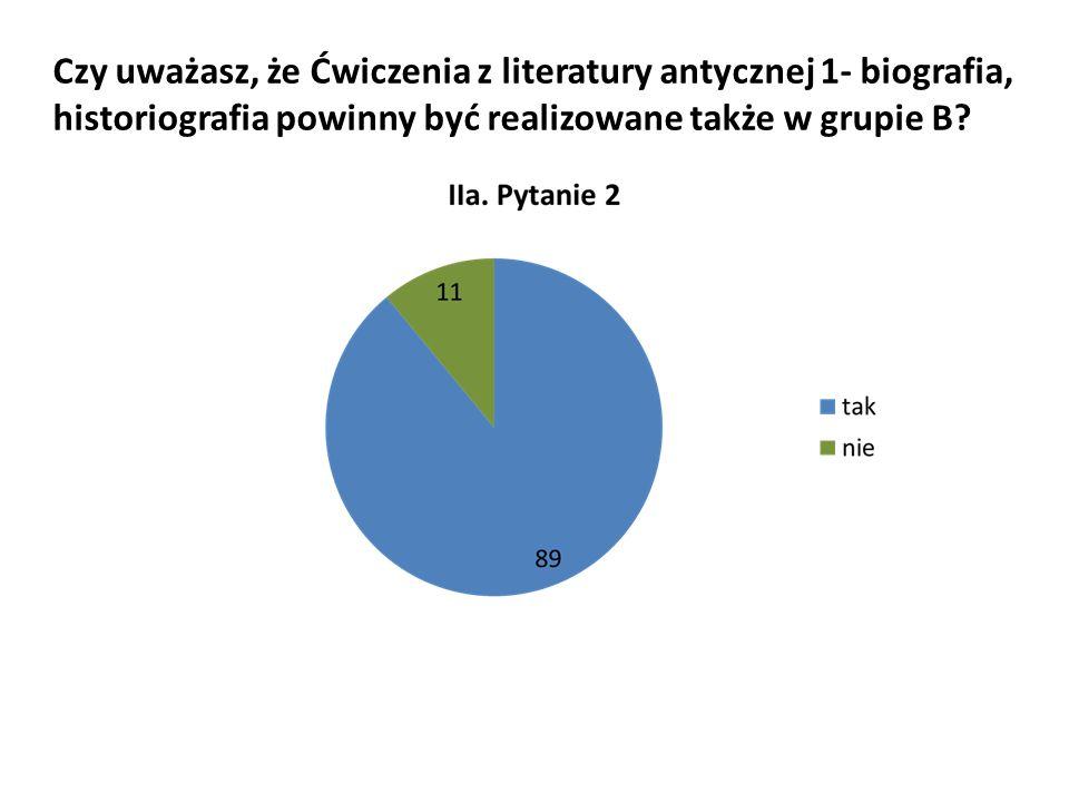 Czy uważasz, że Ćwiczenia z literatury antycznej 1- biografia, historiografia powinny być realizowane także w grupie B?