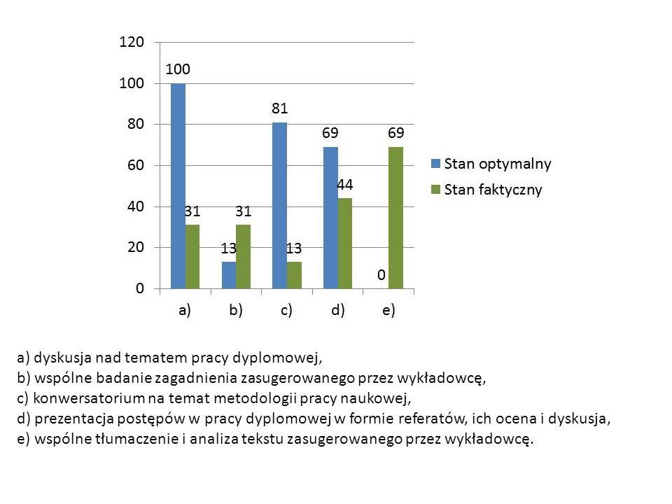 a) dyskusja nad tematem pracy dyplomowej, b) wspólne badanie zagadnienia zasugerowanego przez wykładowcę, c) konwersatorium na temat metodologii pracy