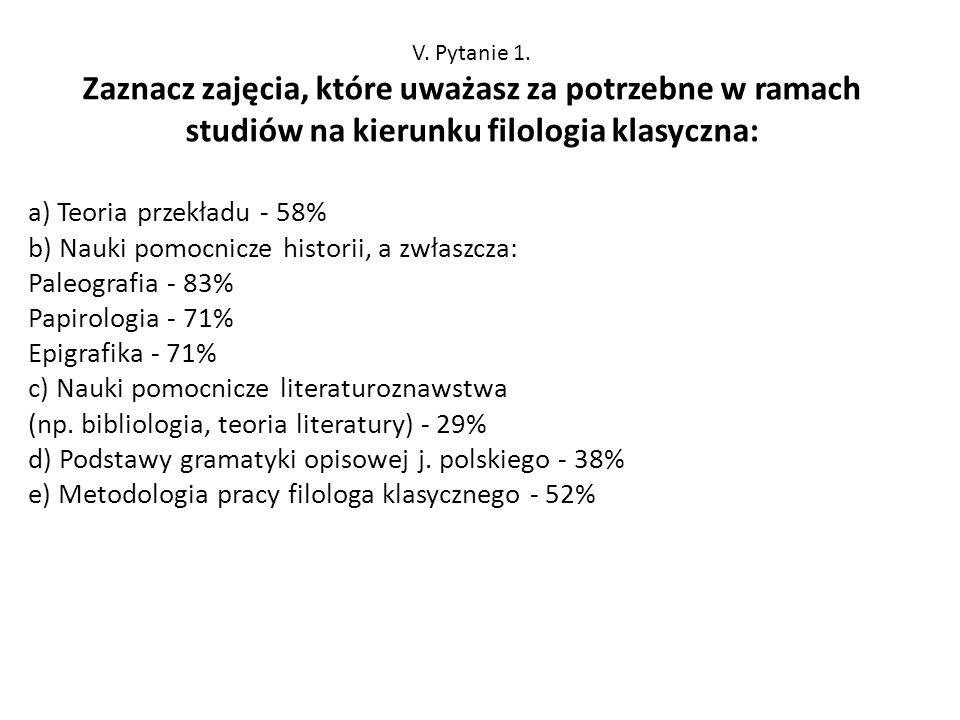 V. Pytanie 1. Zaznacz zajęcia, które uważasz za potrzebne w ramach studiów na kierunku filologia klasyczna: a) Teoria przekładu - 58% b) Nauki pomocni