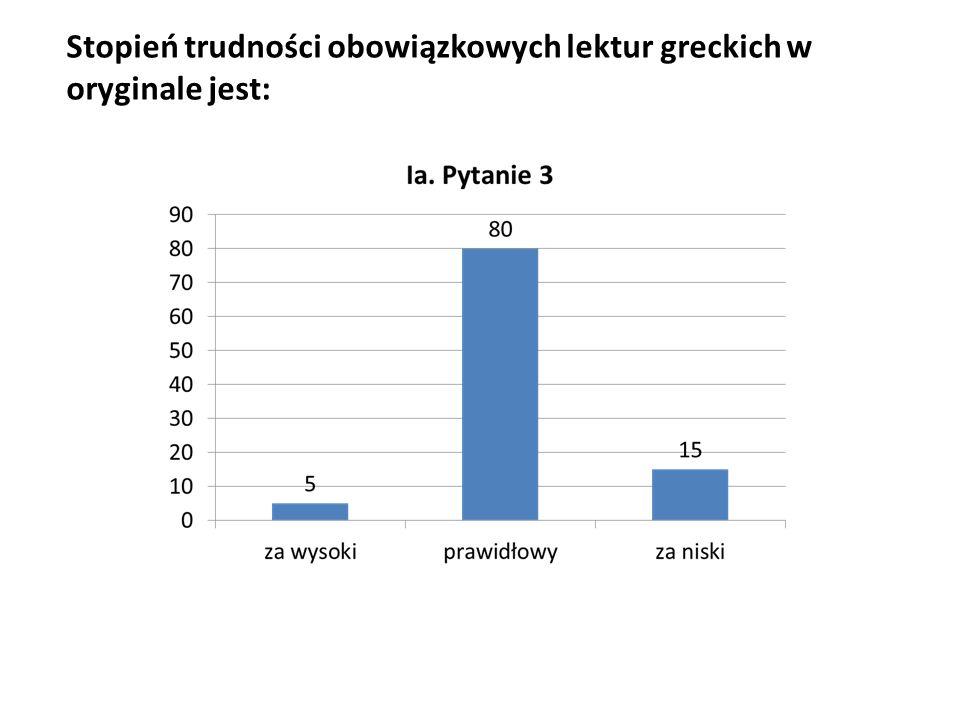 Stopień trudności obowiązkowych lektur greckich w oryginale jest: